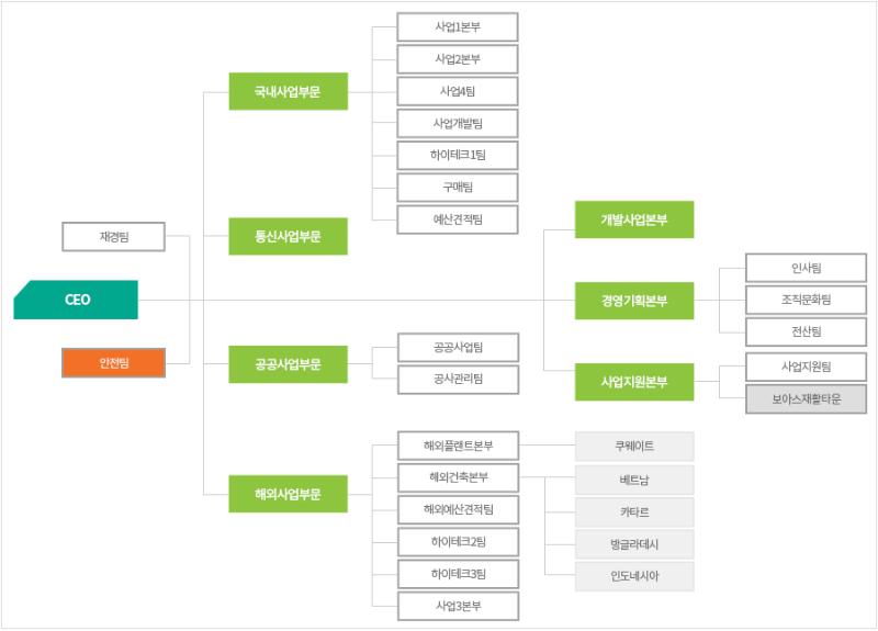 신보조직도_2020-02-03수정.png